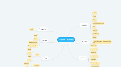 Mind Map: Ganesh Chaturthi