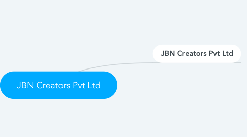 Mind Map: JBN Creators Pvt Ltd