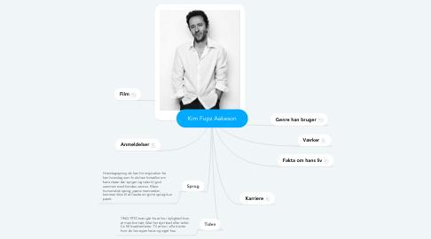 Mind Map: Kim Fupz Aakeson