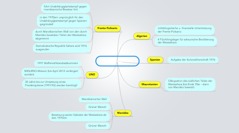 Mind Map: Westsaharakonflikt
