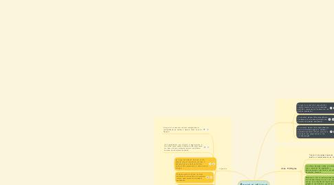 Mind Map: Recursos Hídricos