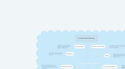Mind Map: Partes del interfaz de Word