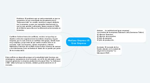 Mind Map: Mediana Empresa VS Gran Empresa