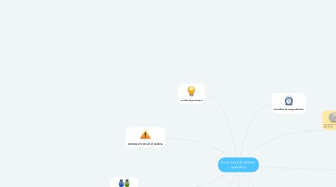 Mind Map: Funciones del sistema  operativo