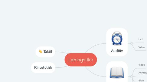 Mind Map: Læringstiler