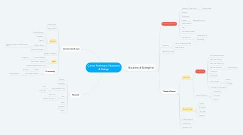 Mind Map: Career Pathways: Illustrator & Design