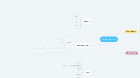 Mind Map: Families & Friends