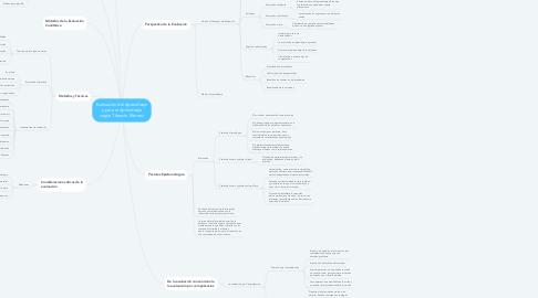 Mind Map: Evaluación del Aprendizaje y para el Aprendizaje según Tiburcio Moreno