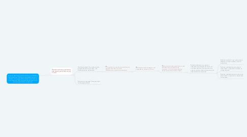Mind Map: Denúncia (NÃO anônima)é formulada por ESCRITO e protocolada em CREA em cuja jurisdição ocorreu a infração OU é apresentado relatório pelo Setor de Fiscalização do CREA (previamente analisado pela câmara especializada competente).