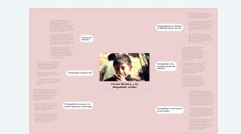 Mind Map: Informe Kliksberg  y las desigualdades sociales