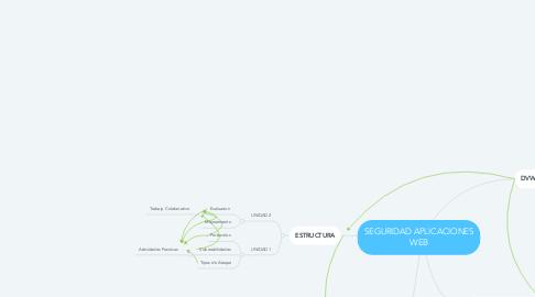 Mind Map: SEGURIDAD APLICACIONES WEB