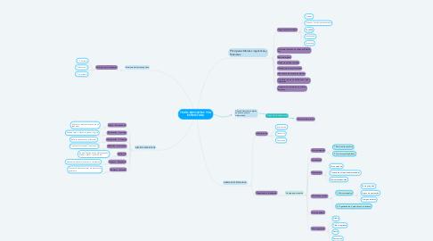 Mind Map: TEXTO EXPOSITIVO Y SU ESTRUCTURA