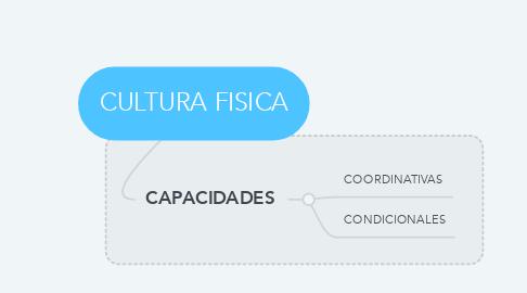 Mind Map: CULTURA FISICA