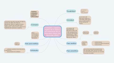 Mind Map: Conceptos y aspectos legales de un sistema de información de un laboratorio clínico Ana Bermúdez UNAD