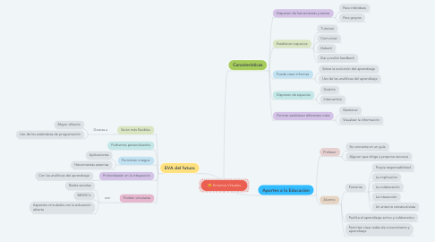 Mind Map: Entornos Virtuales