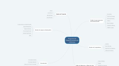 Mind Map: Programa de Desenvolvimento de Liderança
