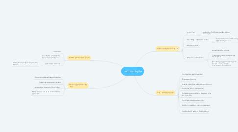Mind Map: Lernkonzepte