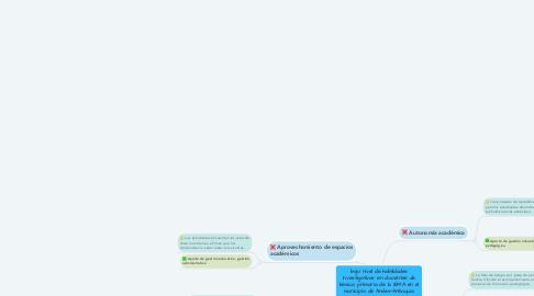 Mind Map: bajo nivel de habilidades investigativas en docentes de básica primaria de la IEMA en el municipio de Andes-Antioquia.