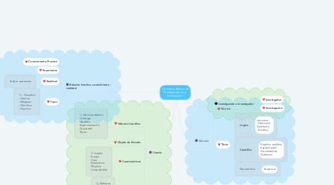 Mind Map: Conceptos Básicos de Fundamentos de la Investigación.