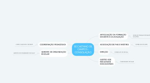 Mind Map: EE CAETANO DE CAMPOS - CONSOLAÇÃO