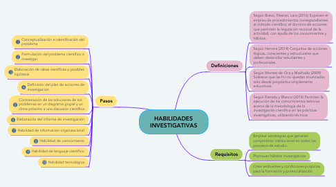 Mind Map: HABILIDADES INVESTIGATIVAS