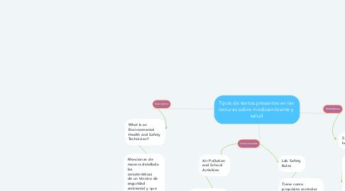 Mind Map: Tipos de textos presentes en las  lecturas sobre medioambiente y  salud