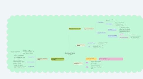Mind Map: Conceptos básicos de la Administración y dirección de Empresa