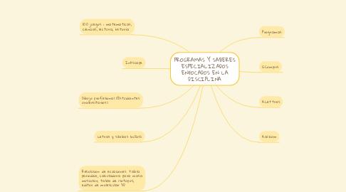 Mind Map: PROGRAMAS Y SABERES ESPECIALIZADOS ENFOCADOS EN LA DISCIPLINA