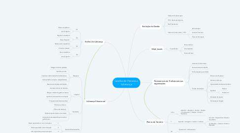 Mind Map: Gestão de Pessoas e Liderança