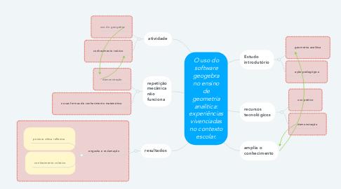 Mind Map: O uso do software geogebra no ensino de geometria analítica: experiências vivenciadas no contexto escolar.