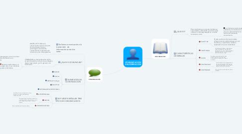 Mind Map: COMUNICACION E INFORMACION