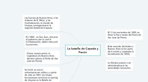 Mind Map: La batalla de Cepeda y Pavón