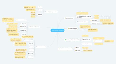 Mind Map: Conceptos de Economía