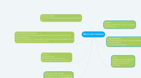 Mind Map: RELOJ DE PULSERA