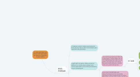 Mind Map: A inaplicabilidade das leis e a deslegitimação de direitos e garantias fundamentais