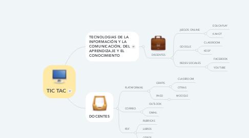 Mind Map: TIC TAC