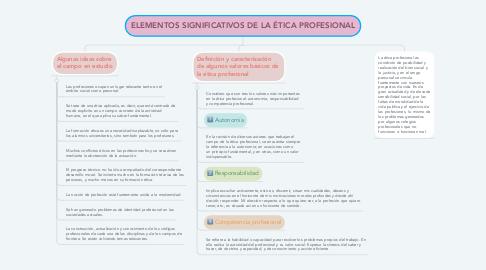 Mind Map: ELEMENTOS SIGNIFICATIVOS DE LA ÉTICA PROFESIONAL