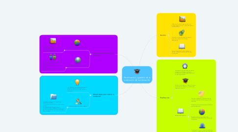 Mind Map: Planificación y gestión de la evaluación de la educación