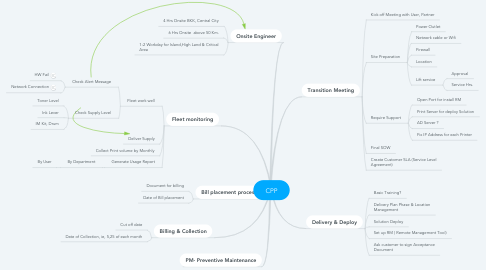 Mind Map: CPP