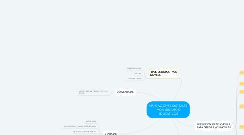 Mind Map: APLICACIONES DIGITALES MOVILES: USOS EDUCATIVOS