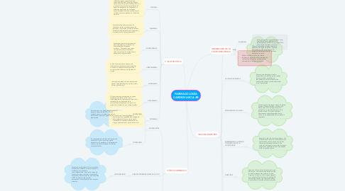 Mind Map: FARMACOLOGÍA CARDIOVASCULAR