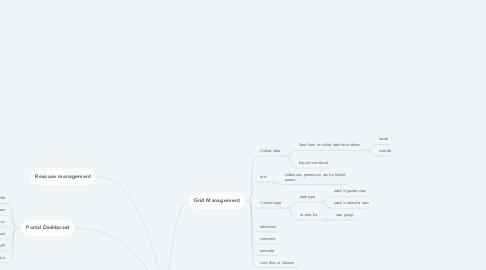 Mind Map: Smartsheet