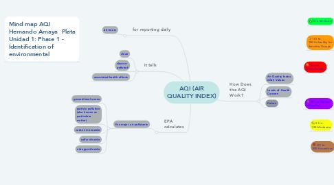 Mind Map: AQI (AIR QUALITY INDEX)