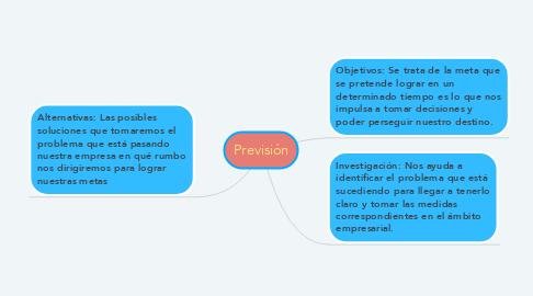 Mind Map: Previsión