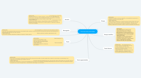 Mind Map: Tecnicas documentales