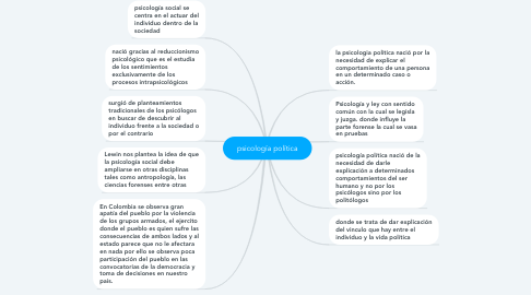 Mind Map: psicología juridica
