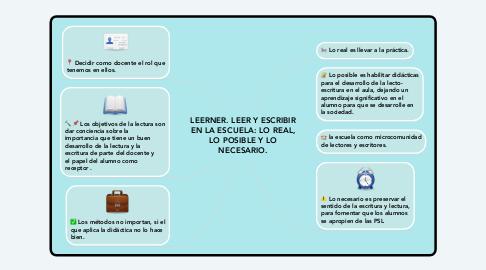Mind Map: LEERNER. LEER Y ESCRIBIR EN LA ESCUELA: LO REAL, LO POSIBLE Y LO NECESARIO.