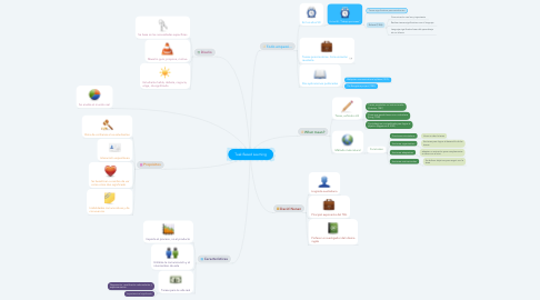 Mind Map: Task Based Learning