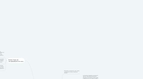 Mind Map: Conceptualización de casos Michelle Sirota