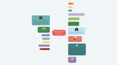 Mind Map: ciclo de vida del proyecto